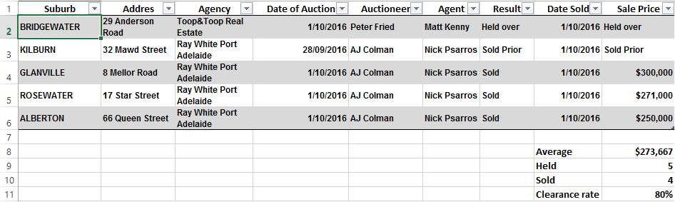 auction-results-october-1