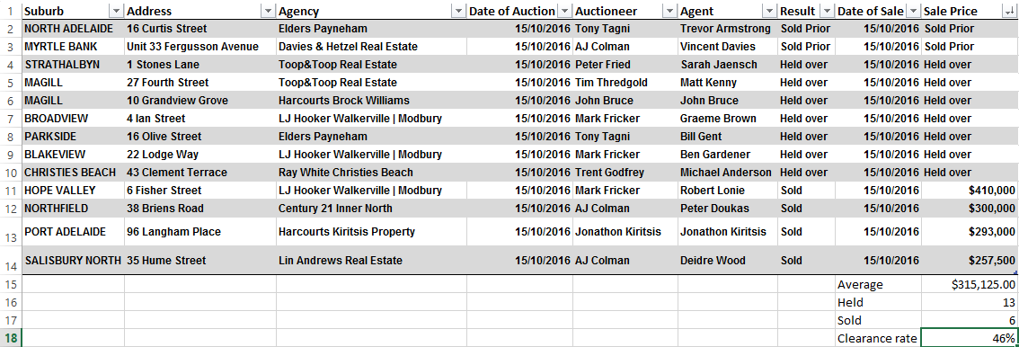 auction-results-october-15